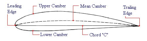 Why Does Airfoil Design Make for a Better Turning Vane